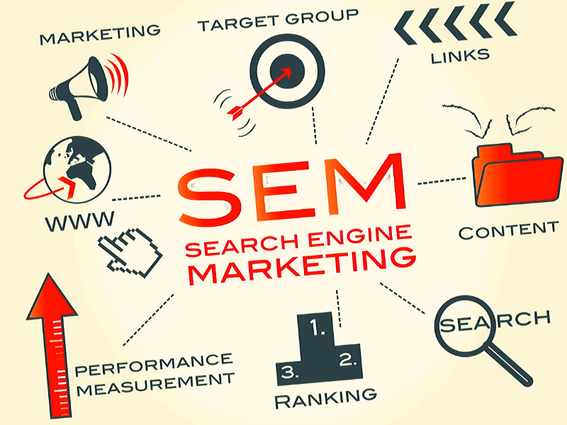 Easy Understanding about the Search Engine Marketing – SEM